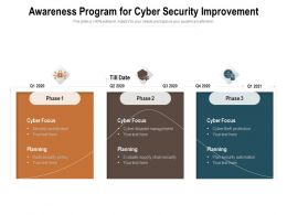 Awareness Program For Cyber Security Improvement