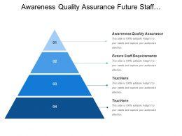 Awareness Quality Assurance Future Staff Requirements Training Development