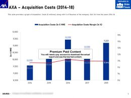 AXA Acquisition Costs 2014-18