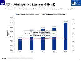 AXA Administrative Expenses 2014-18