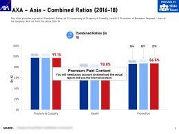 AXA Asia Combined Ratios 2016-18