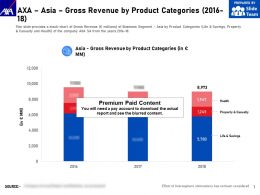 AXA Asia Gross Revenue By Product Categories 2016-18