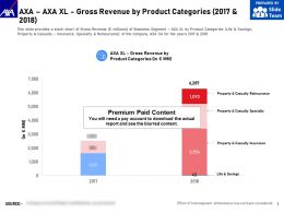 AXA AXA Xl Gross Revenue By Product Categories 2017-2018