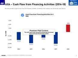 AXA Cash Flow From Financing Activities 2014-18