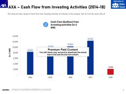 AXA Cash Flow From Investing Activities 2014-18