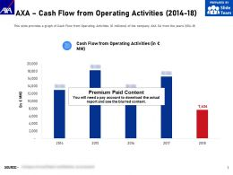 AXA Cash Flow From Operating Activities 2014-18
