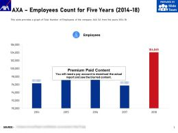 AXA Employees Count For Five Years 2014-18