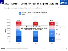 AXA Europe Gross Revenue By Regions 2016-18