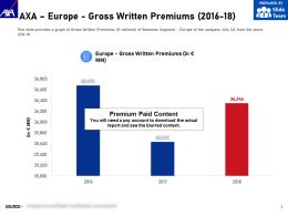 AXA Europe Gross Written Premiums 2016-18