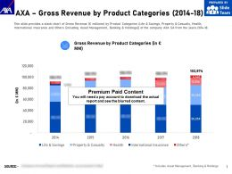 AXA Gross Revenue By Product Categories 2014-18