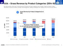 AXA Gross Revenue By Product Categories 2014-18