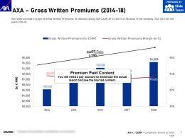 AXA Gross Written Premiums 2014-18