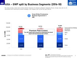 AXA GWP Split By Business Segments 2016-18