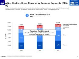AXA Health Gross Revenue By Business Segments 2016-18