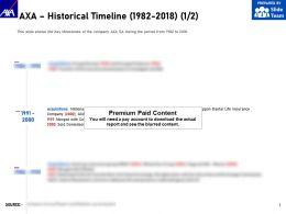 AXA Historical Timeline 1982-2018
