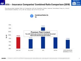 AXA Insurance Companies Combined Ratio Comparison 2018