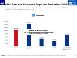 AXA Insurance Companies Employees Comparison 2018
