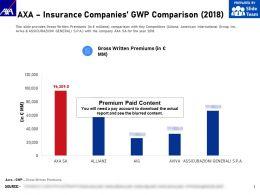 AXA Insurance Companies GWP Comparison 2018