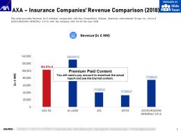 AXA Insurance Companies Revenue Comparison 2018