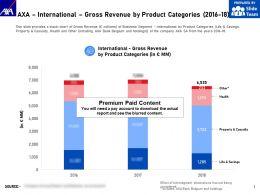 AXA International Gross Revenue By Product Categories 2016-18