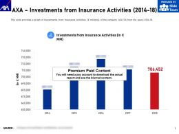 AXA Investments From Insurance Activities 2014-18