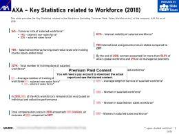 AXA Key Statistics Related To Workforce 2018