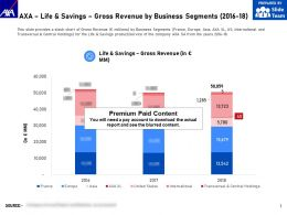 AXA Life And Savings Gross Revenue By Business Segments 2016-18