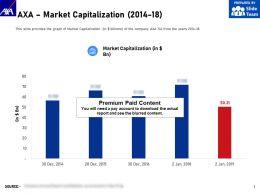 AXA Market Capitalization 2014-18