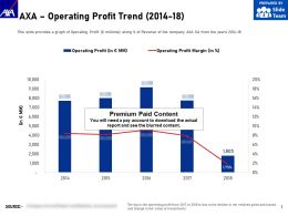 AXA Operating Profit Trend 2014-18