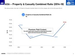 AXA Property And Casualty Combined Ratio 2014-18