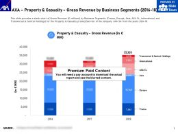 AXA Property And Casualty Gross Revenue By Business Segments 2016-18