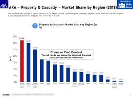 AXA Property And Casualty Market Share By Region 2018