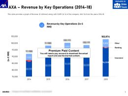 AXA Revenue By Key Operations 2014-18
