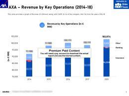 AXA Revenue By Key Operations 2014-18