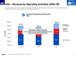 AXA Revenue By Operating Activities 2016-18