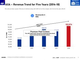 AXA Revenue Trend For Five Years 2014-18