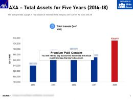 AXA Total Assets For Five Years 2014-18