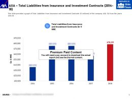AXA Total Liabilities From Insurance And Investment Contracts 2014-18