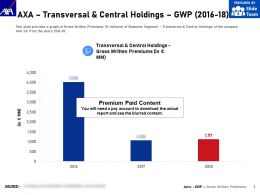 AXA Transversal And Central Holdings GWP 2016-18