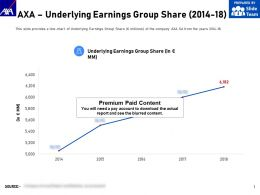 AXA Underlying Earnings Group Share 2014-18