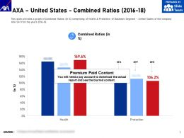 AXA United States Combined Ratios 2016-18