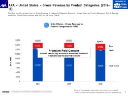 AXA United States Gross Revenue By Product Categories 2016-18