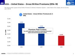 AXA United States Gross Written Premiums 2016-18