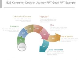 B2b Consumer Decision Journey Ppt Good Ppt Example