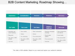 B2b Content Marketing Roadmap Showing Awareness Consideration Decision Retention