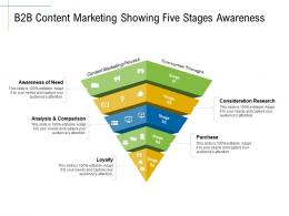 B2B Content Marketing Showing Five Stages Awareness Analysis Comparison Ppt Demonstration