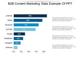 B2b Content Marketing Stats Example Of Ppt