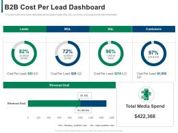 B2b Cost Per Lead Dashboard Developing Refining B2b Sales Strategy Company Ppt Model Objects