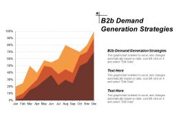 B2b Demand Generation Strategies Ppt Powerpoint Presentation Layouts Files Cpb