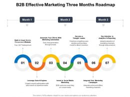 B2B Effective Marketing Three Months Roadmap